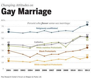 Broad Declines in Opposition to Gay Marriage